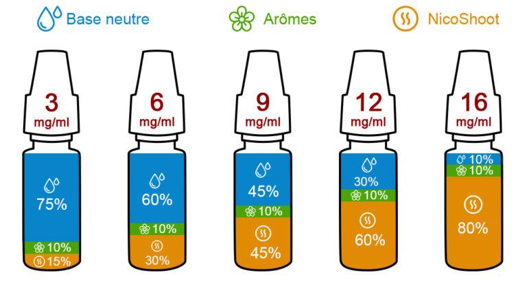 dosage-DIY
