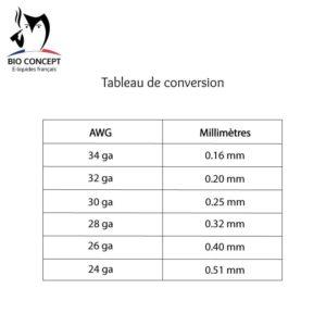 Tableau de conversion Bioconcept